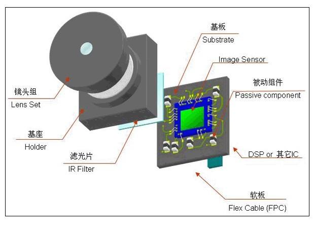 摄像头模组主要包括以下几部分: FPC、SENSOR、IR、HOLDER、LENS、VCM等,其精细结构的内部多处元件有点胶工艺要求,其中SENSOR一般需要underfll工艺,IR、HOLDER固定一般需要涂一条宽度在0.2~0.3mm的胶固定,LENS花瓣在调整焦距后需要点UV胶固定,音圈马达VCM中的磁铁、弹片、垫片和YOKE等都需要用到点胶或点锡膏。  目前摄像头模组点胶应用主要存在几个问题: